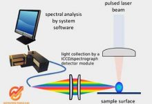 LIBS Laser Induced Breakdown Spectroscopy