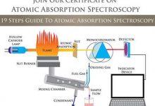 Spektroskopi Serapan Atom (AAS)
