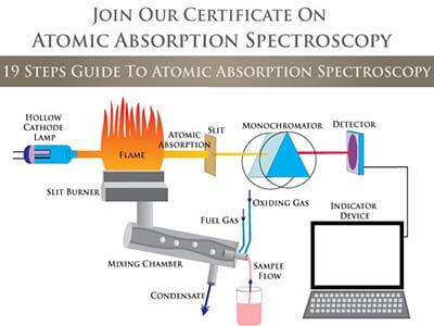 Spektroskopi Serapan Atom